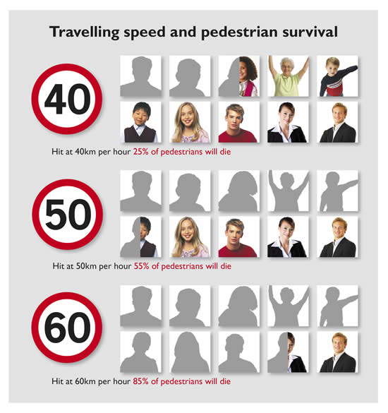 Travelling speed and pedestrian survival
