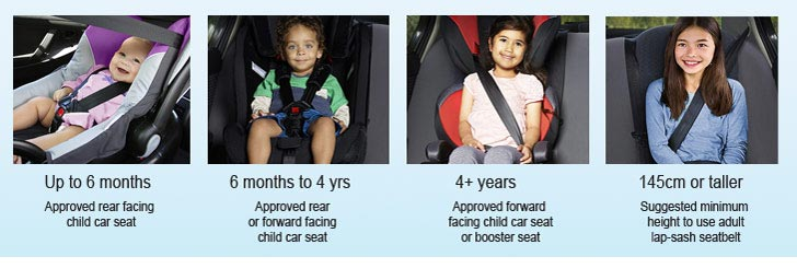 A Child Who Is Properly Secured In An Approved Car Seat Less Likely To Be Injured Or Killed Crash Than One Not